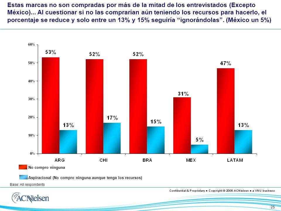 25 Base: All respondents No compro ninguna Aspiracional (No compro ninguna aunque tenga los recursos) Estas marcas no son compradas por más de la mitad de los entrevistados (Excepto México)...