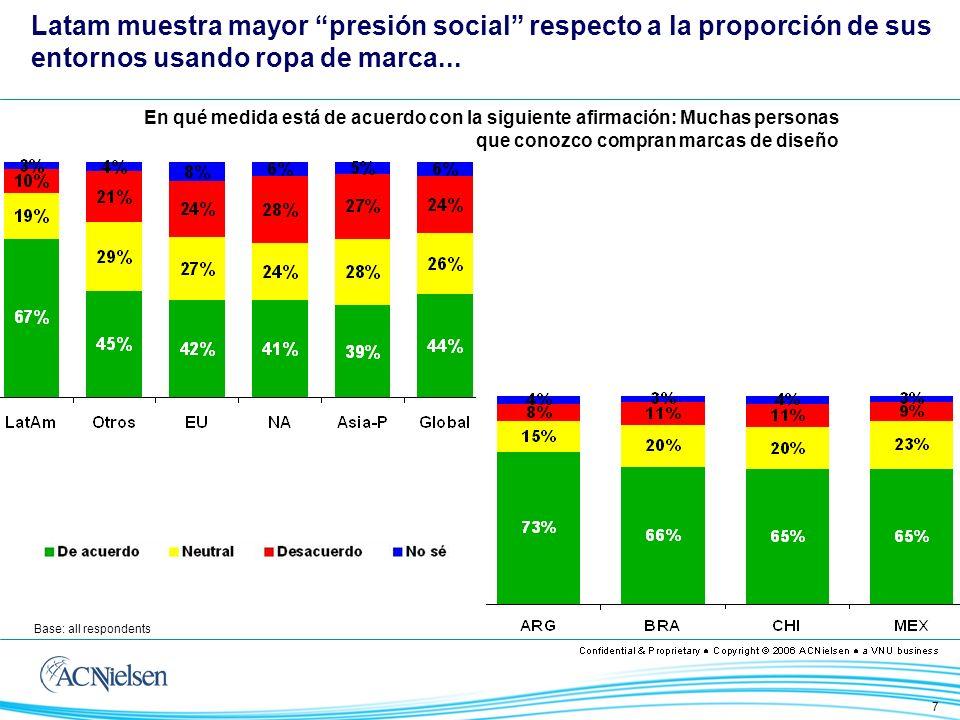 7 Base: all respondents Latam muestra mayor presión social respecto a la proporción de sus entornos usando ropa de marca...