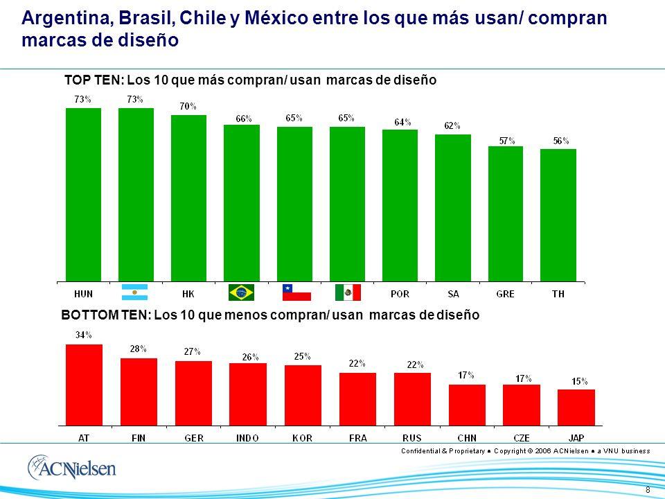 8 TOP TEN: Los 10 que más compran/ usan marcas de diseño Argentina, Brasil, Chile y México entre los que más usan/ compran marcas de diseño BOTTOM TEN: Los 10 que menos compran/ usan marcas de diseño