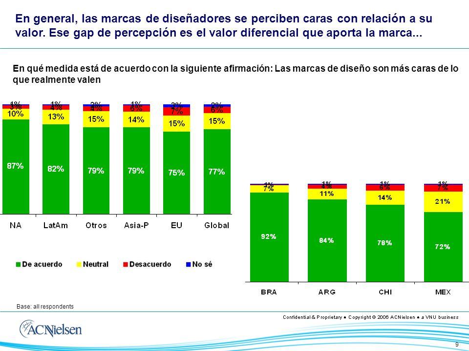 10 TOP TEN: Los 10 que más consideran que las marcas cuestan más de lo que realmente valen BOTTOM TEN: Los 10 que menos consideran que las marcas cuestan más de lo que realmente valen Brasil es el país que más percibe un sobreprecio en las marcas en relación a lo que ofrecen
