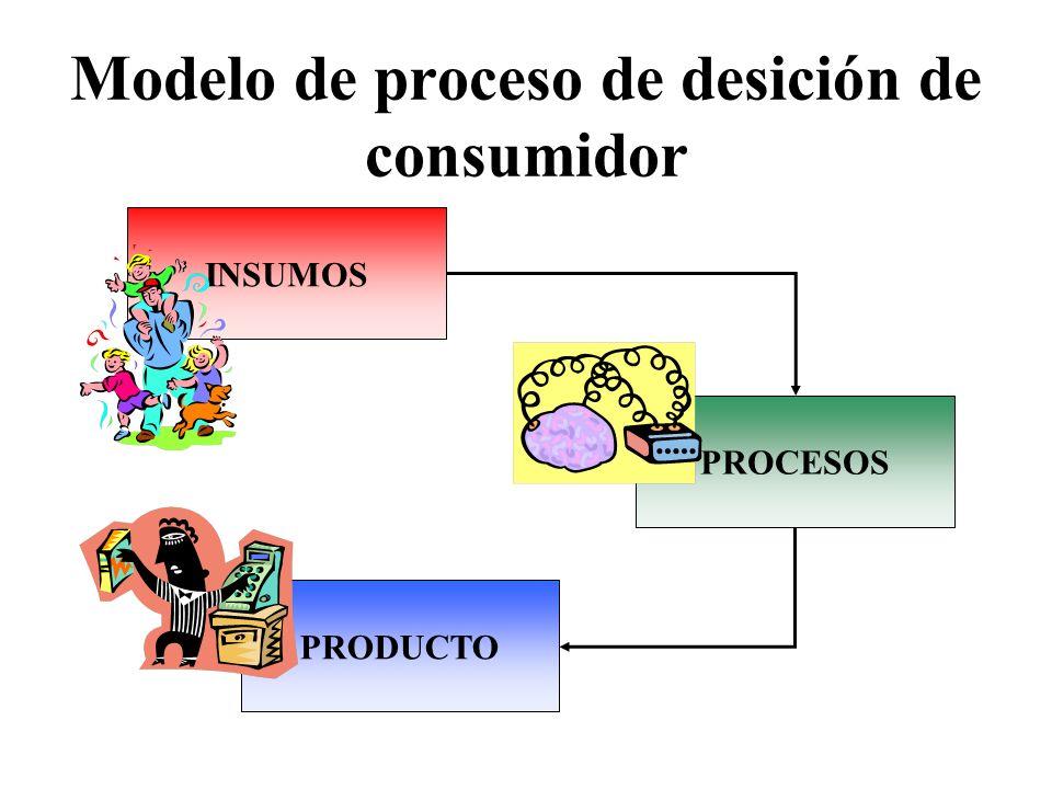 Modelo de proceso de desición de consumidor INSUMOS PROCESOS PRODUCTO