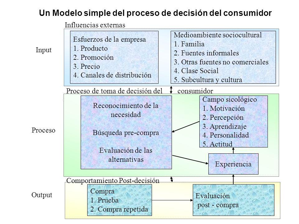 Un Modelo simple del proceso de decisión del consumidor Esfuerzos de la empresa 1. Producto 2. Promoción 3. Precio 4. Canales de distribución Medioamb