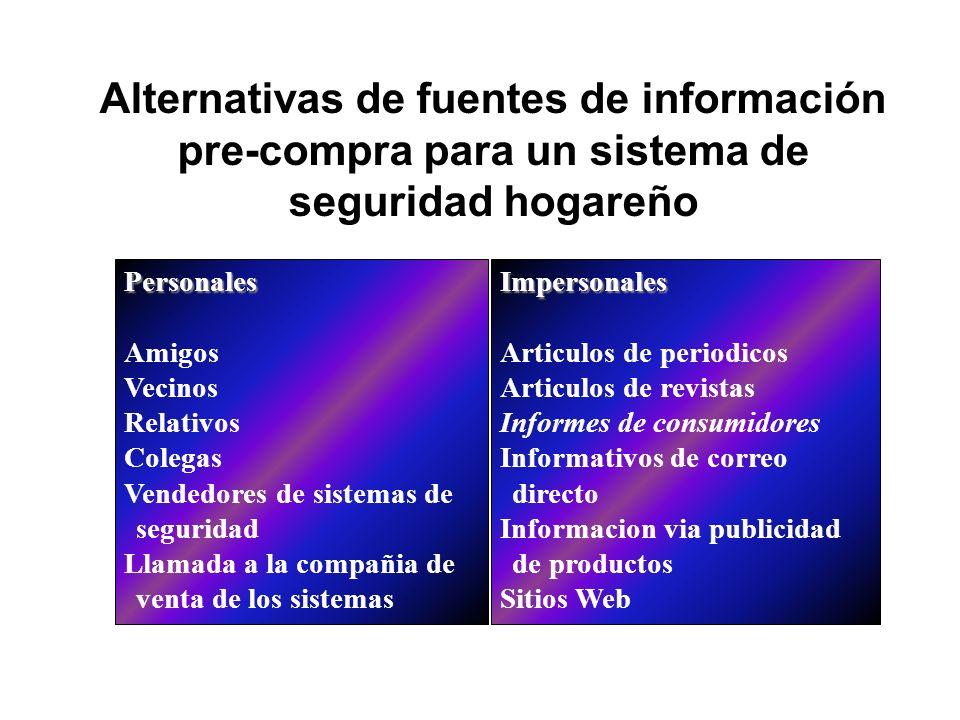 Alternativas de fuentes de información pre-compra para un sistema de seguridad hogareño Personales Amigos Vecinos Relativos Colegas Vendedores de sist