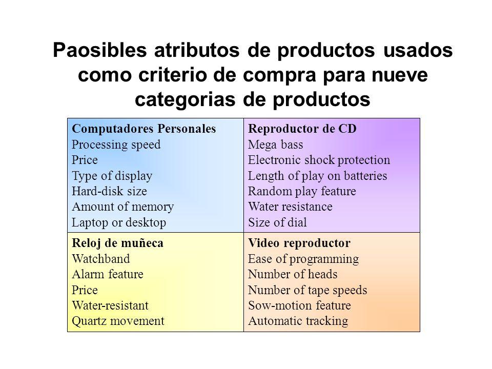 Paosibles atributos de productos usados como criterio de compra para nueve categorias de productos Reloj de muñeca Watchband Alarm feature Price Water