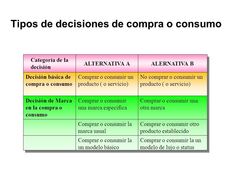 Categoría de la decisión ALTERNATIVA A ALERNATIVA B Decisión básica de compra o consumo Comprar o consumir un producto ( o servicio) No comprar o cons