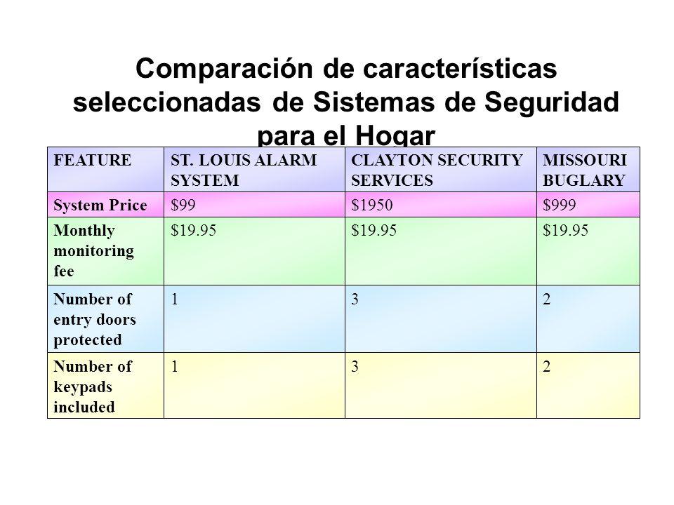 Comparación de características seleccionadas de Sistemas de Seguridad para el Hogar ST. LOUIS ALARM SYSTEM CLAYTON SECURITY SERVICES FEATURE System Pr
