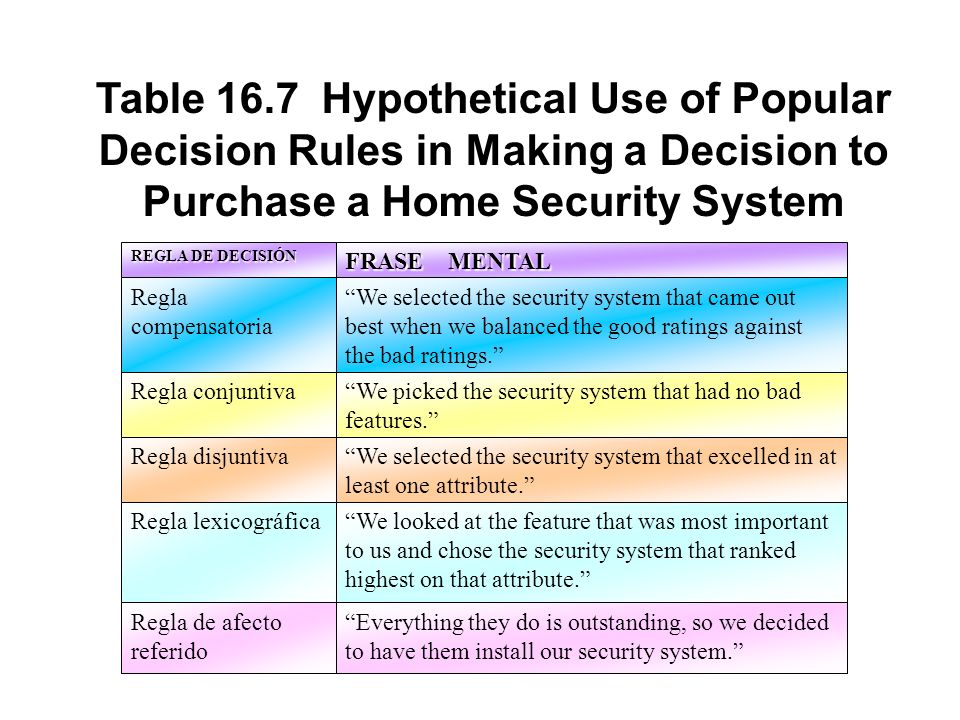 Table 16.7 Hypothetical Use of Popular Decision Rules in Making a Decision to Purchase a Home Security System REGLA DE DECISIÓN FRASE MENTAL Regla com