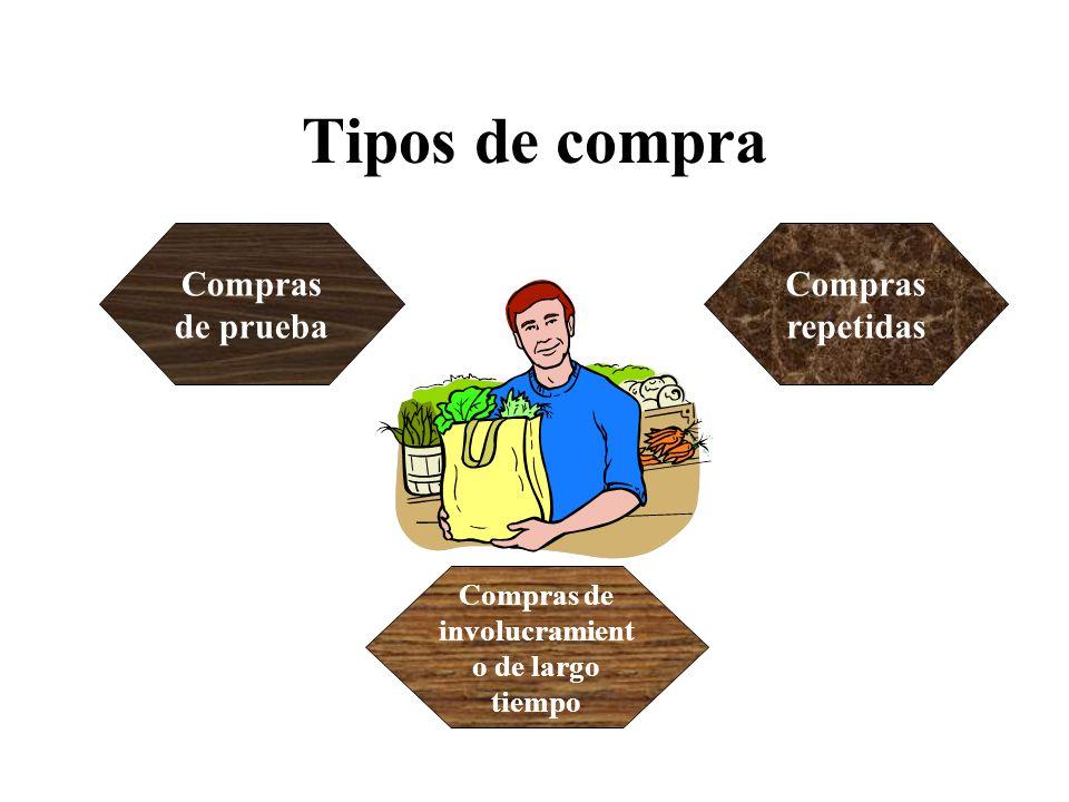 Tipos de compra Compras de prueba Compras repetidas Compras de involucramient o de largo tiempo