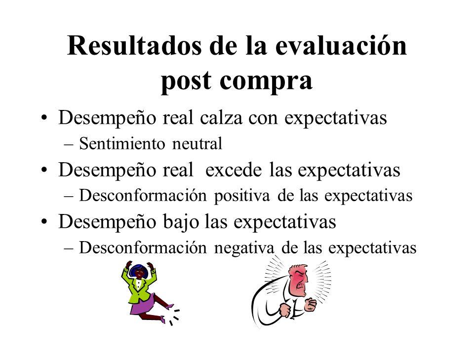 Resultados de la evaluación post compra Desempeño real calza con expectativas –Sentimiento neutral Desempeño real excede las expectativas –Desconforma