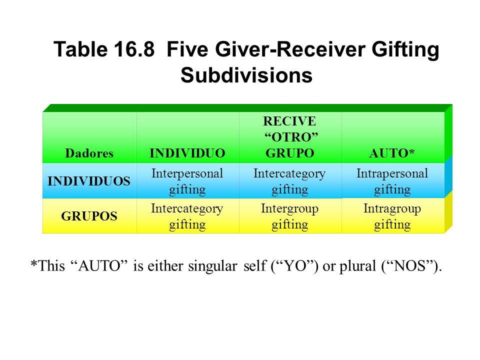 GRUPOS Intercategory gifting Intergroup gifting Intragroup gifting INDIVIDUOS Interpersonal gifting Intercategory gifting Intrapersonal gifting Dadore