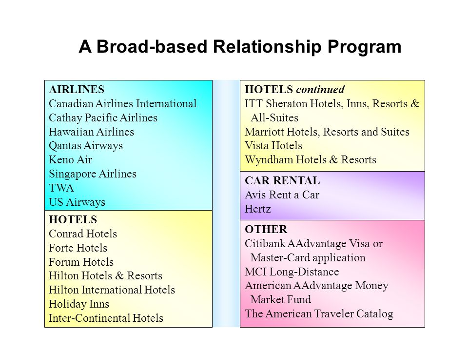 A Broad-based Relationship Program HOTELS Conrad Hotels Forte Hotels Forum Hotels Hilton Hotels & Resorts Hilton International Hotels Holiday Inns Int