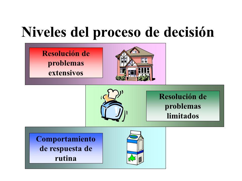 Niveles del proceso de decisión Resolución de problemas extensivos Resolución de problemas limitados Comportamiento de respuesta de rutina