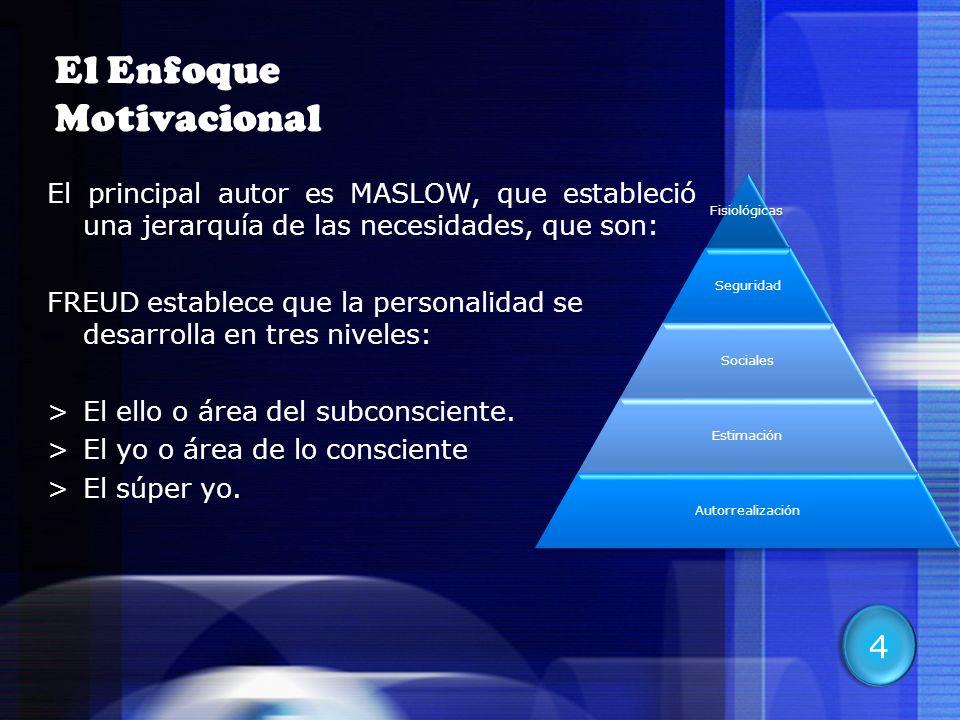 9 El Enfoque Motivacional El principal autor es MASLOW, que estableció una jerarquía de las necesidades, que son: FREUD establece que la personalidad
