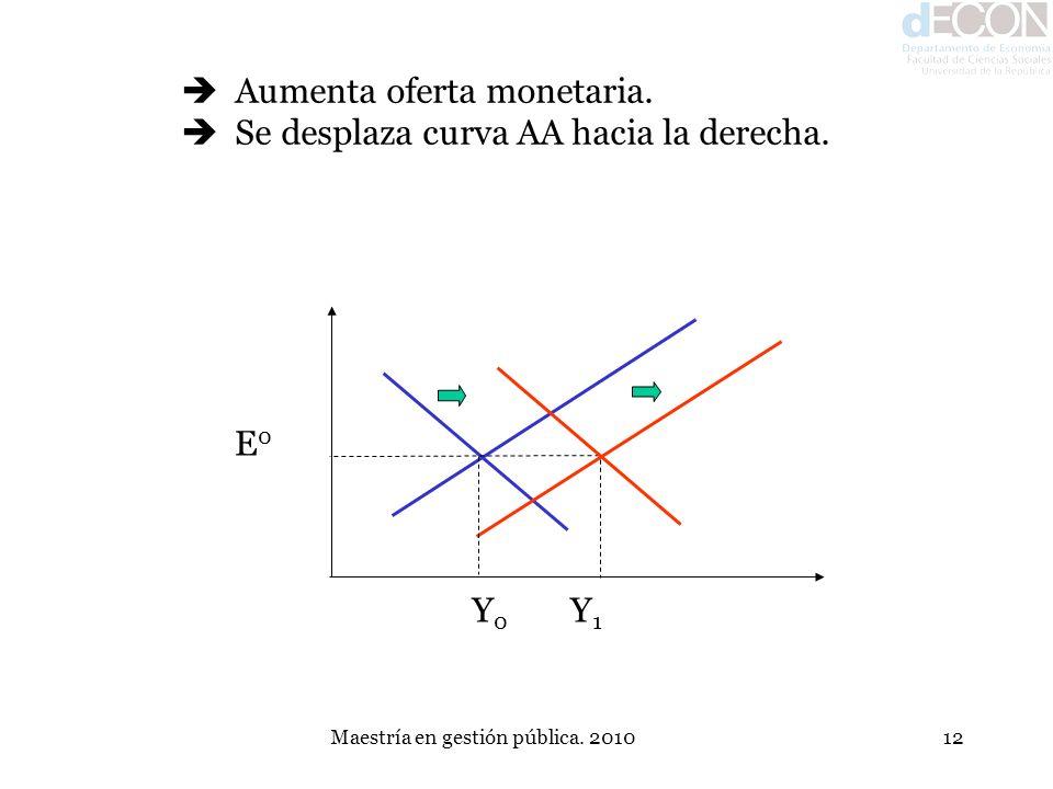 Maestría en gestión pública. 201012 E0E0 Y0Y0 Y1Y1 Aumenta oferta monetaria. Se desplaza curva AA hacia la derecha.