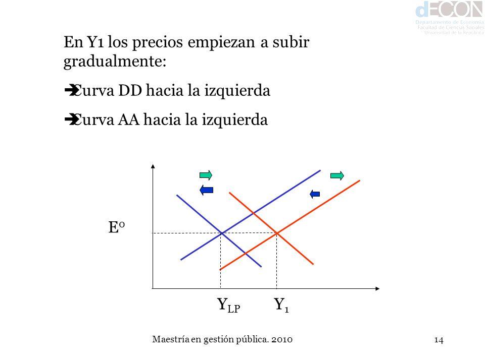 Maestría en gestión pública. 201014 En Y1 los precios empiezan a subir gradualmente: Curva DD hacia la izquierda Curva AA hacia la izquierda E0E0 Y LP