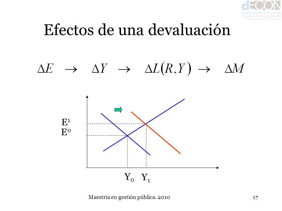 Maestría en gestión pública. 201017 Efectos de una devaluación E0E0 Y0Y0 Y1Y1 E1E1