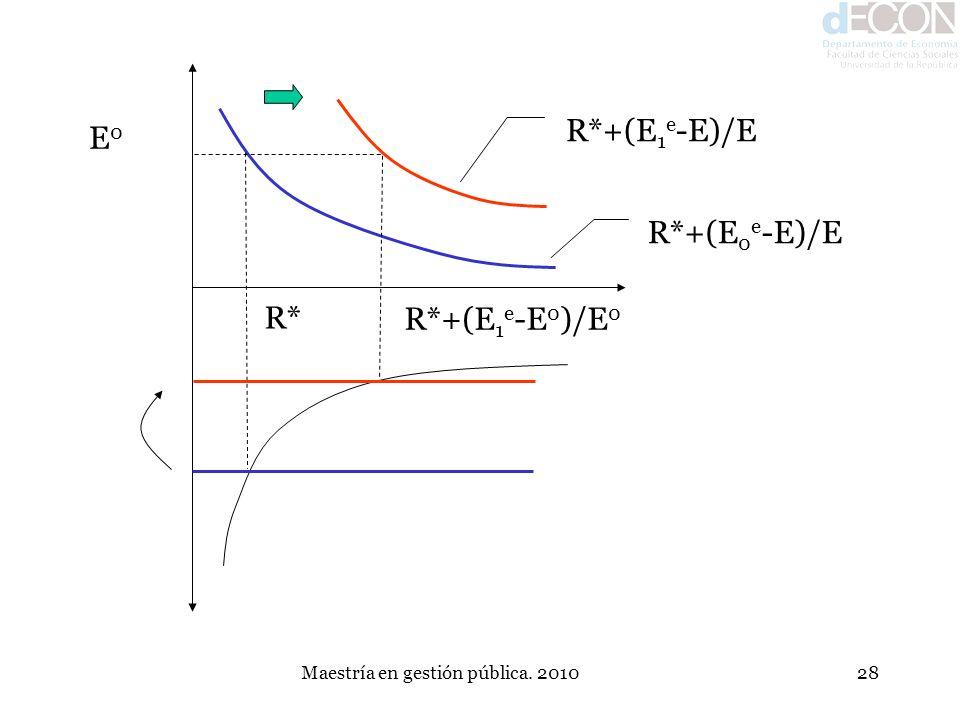 Maestría en gestión pública. 201028 R*+(E 1 e -E)/E R*+(E 0 e -E)/E E0E0 R* R*+(E 1 e -E 0 )/E 0