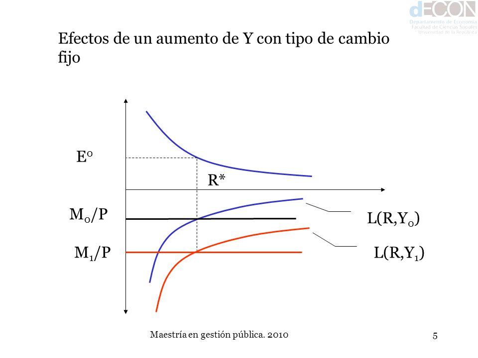 Maestría en gestión pública. 20105 Efectos de un aumento de Y con tipo de cambio fijo L(R,Y 0 ) L(R,Y 1 ) M 0 /P M 1 /P E0E0 R*