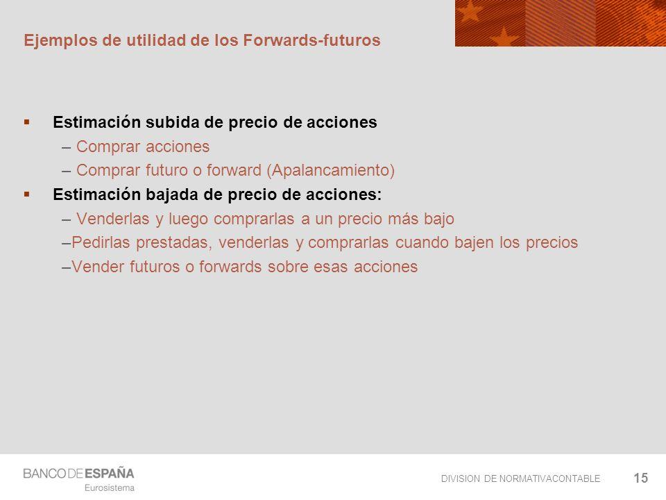 DIVISION DE NORMATIVACONTABLE 15 Ejemplos de utilidad de los Forwards-futuros Estimación subida de precio de acciones – Comprar acciones – Comprar fut