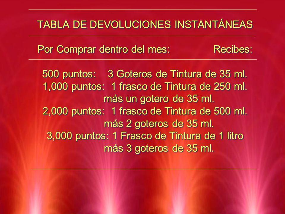 TABLA DE DEVOLUCIONES INSTANTÁNEAS Por Comprar dentro del mes: Recibes: 500 puntos: 3 Goteros de Tintura de 35 ml. 1,000 puntos: 1 frasco de Tintura d