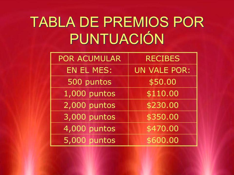 TABLA DE PREMIOS POR PUNTUACIÓN POR ACUMULARRECIBES EN EL MES:UN VALE POR: 500 puntos$50.00 1,000 puntos$110.00 2,000 puntos$230.00 3,000 puntos$350.0