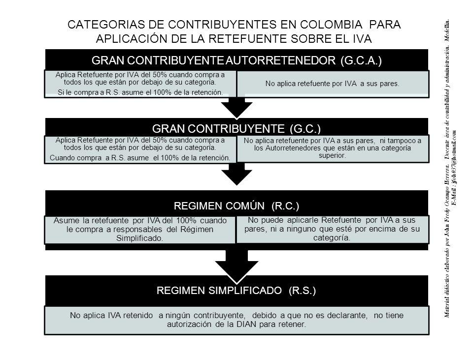 CATEGORIAS DE CONTRIBUYENTES EN COLOMBIA PARA APLICACIÓN DE LA RETEFUENTE SOBRE EL IVA GRAN CONTRIBUYENTE (G.C.) Aplica Retefuente por IVA del 50% cuando compra a todos los que están por debajo de su categoría.