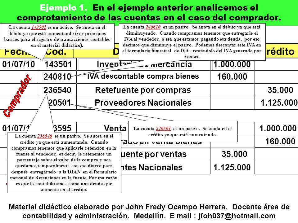 FechaCód.DescripciónDébitoCrédito Material didáctico elaborado por John Fredy Ocampo Herrera.