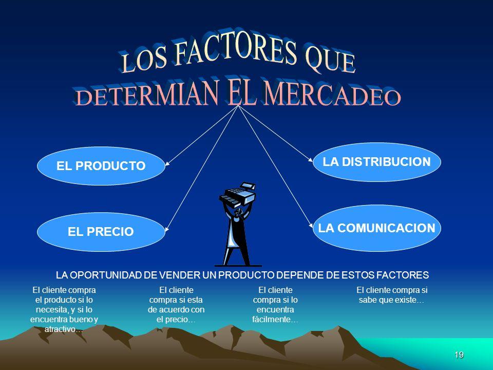 18 CONOCER LA COMPETENCIA CONOCER LA COMPETENCIA, es comparar mis productos con los de mis competidores para averiguar: Qué ventajas y qué desventajas