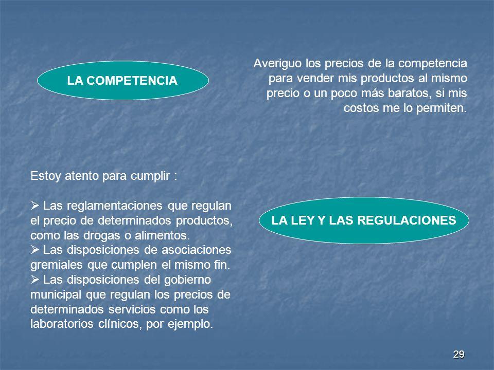 28 Para fijar el precio de mis productos tengo en cuenta los siguientes factores: La competencia La ley y las regulaciones Los costos La oferta y la d