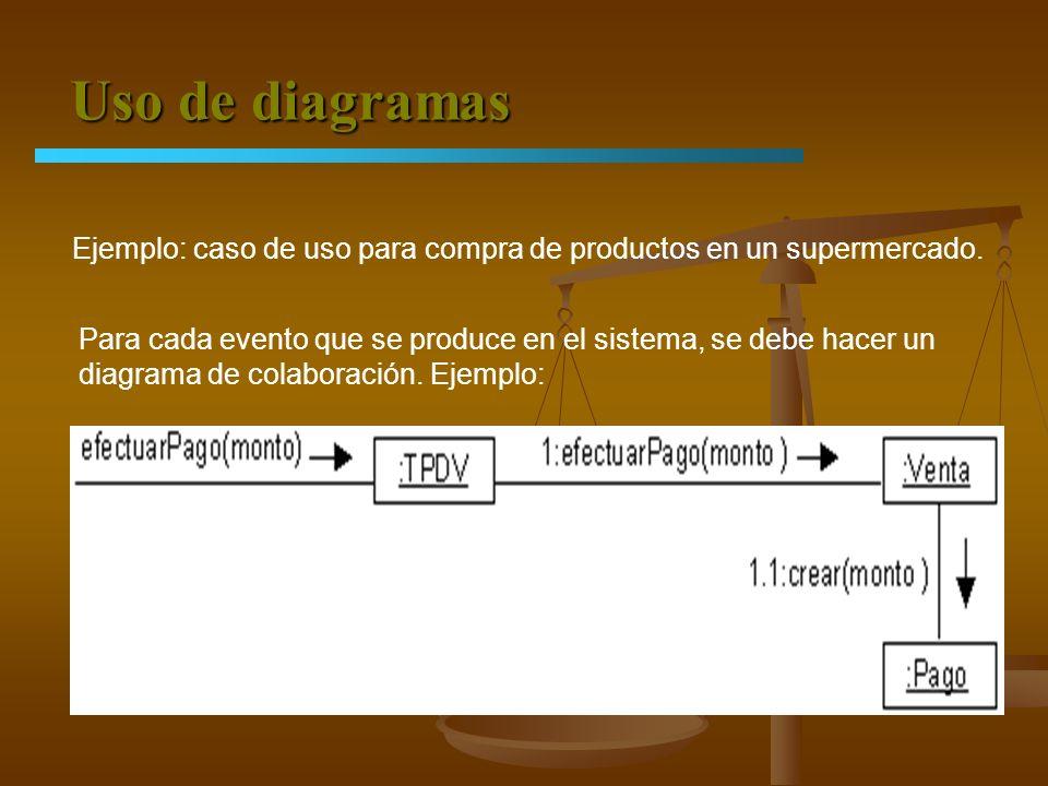Uso de diagramas Ejemplo: caso de uso para compra de productos en un supermercado. Para cada evento que se produce en el sistema, se debe hacer un dia