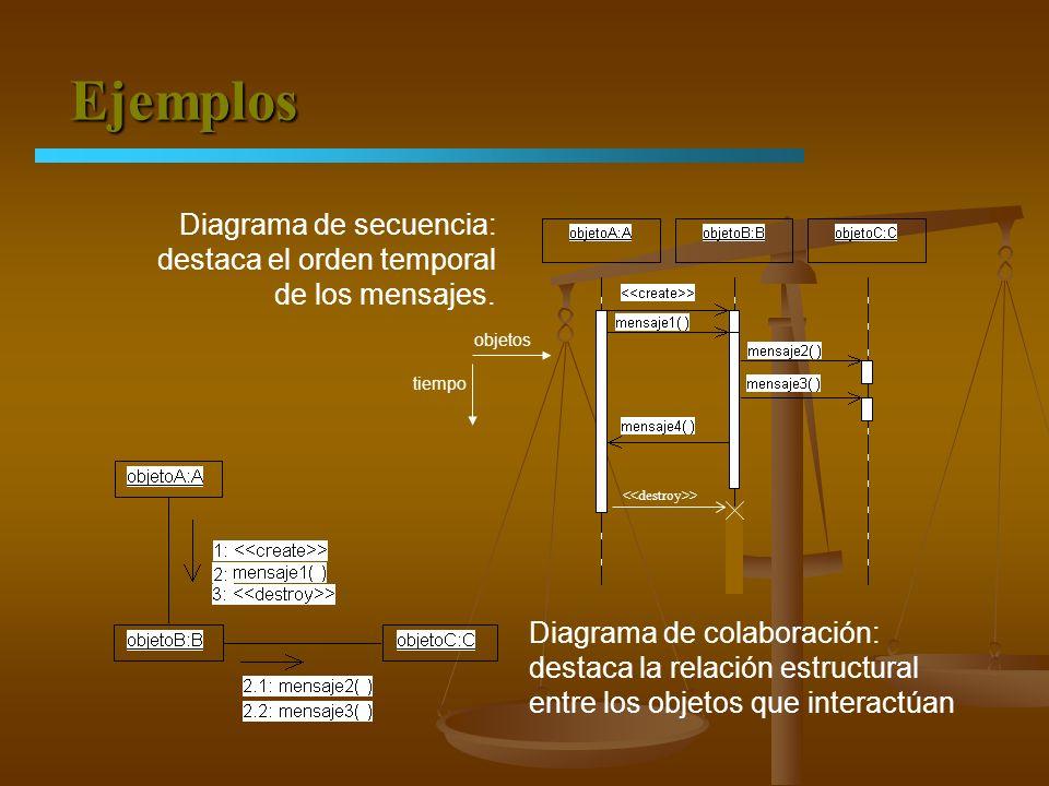 Ejemplos Diagrama de secuencia: destaca el orden temporal de los mensajes. Diagrama de colaboración: destaca la relación estructural entre los objetos