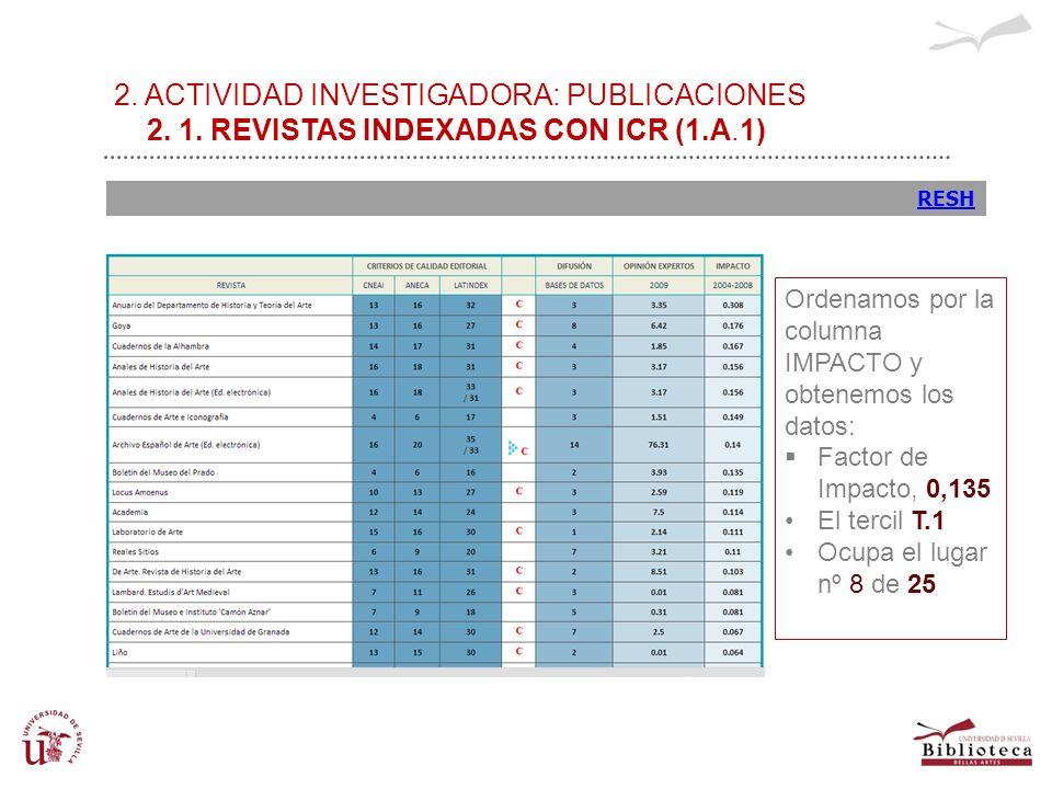 2. ACTIVIDAD INVESTIGADORA: PUBLICACIONES 2. 1. REVISTAS INDEXADAS CON ICR (1.A.1) RESH Ordenamos por la columna IMPACTO y obtenemos los datos: Factor