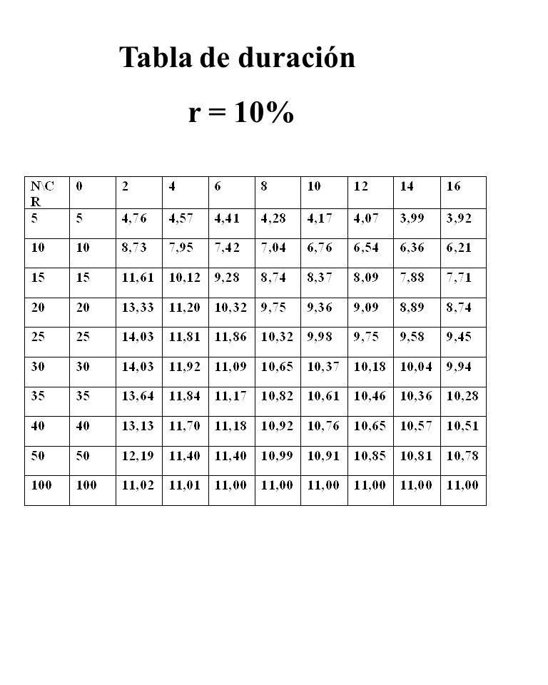 Tabla de duración r = 10%