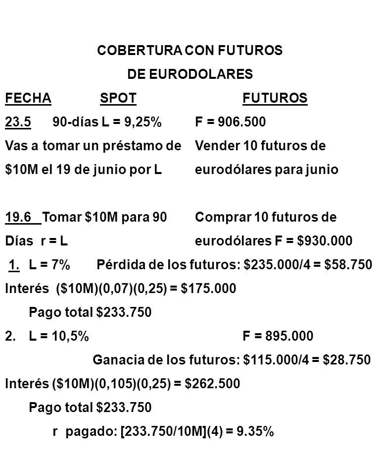 COBERTURA CON FUTUROS DE EURODOLARES FECHASPOTFUTUROS 23.590-días L = 9,25%F = 906.500 Vas a tomar un préstamo deVender 10 futuros de $10M el 19 de junio por Leurodólares para junio 19.6 Tomar $10M para 90Comprar 10 futuros de Días r = Leurodólares F = $930.000 1.L = 7% Pérdida de los futuros: $235.000/4 = $58.750 Interés ($10M)(0,07)(0,25) = $175.000 Pago total $233.750 2.L = 10,5%F = 895.000 Ganacia de los futuros: $115.000/4 = $28.750 Interés ($10M)(0,105)(0,25) = $262.500 Pago total $233.750 r pagado: [233.750/10M](4) = 9.35%