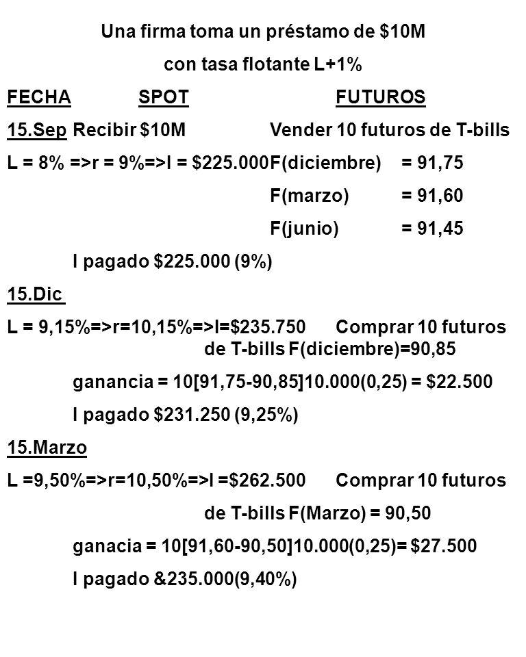 Una firma toma un préstamo de $10M con tasa flotante L+1% FECHASPOTFUTUROS 15.SepRecibir $10MVender 10 futuros de T-bills L = 8% =>r = 9%=>I = $225.000F(diciembre)= 91,75 F(marzo)= 91,60 F(junio)= 91,45 I pagado $225.000 (9%) 15.Dic L = 9,15%=>r=10,15%=>I=$235.750Comprar 10 futuros de T-bills F(diciembre)=90,85 ganancia = 10[91,75-90,85]10.000(0,25) = $22.500 I pagado $231.250 (9,25%) 15.Marzo L =9,50%=>r=10,50%=>I =$262.500Comprar 10 futuros de T-bills F(Marzo) = 90,50 ganacia = 10[91,60-90,50]10.000(0,25)= $27.500 I pagado &235.000(9,40%)
