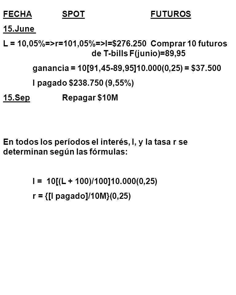 FECHASPOTFUTUROS 15.June L = 10,05%=>r=101,05%=>I=$276.250Comprar 10 futuros de T-bills F(junio)=89,95 ganancia = 10[91,45-89,95]10.000(0,25) = $37.500 I pagado $238.750 (9,55%) 15.Sep Repagar $10M En todos los períodos el interés, I, y la tasa r se determinan según las fórmulas: I = 10[(L + 100)/100]10.000(0,25) r = {[I pagado]/10M}(0,25)