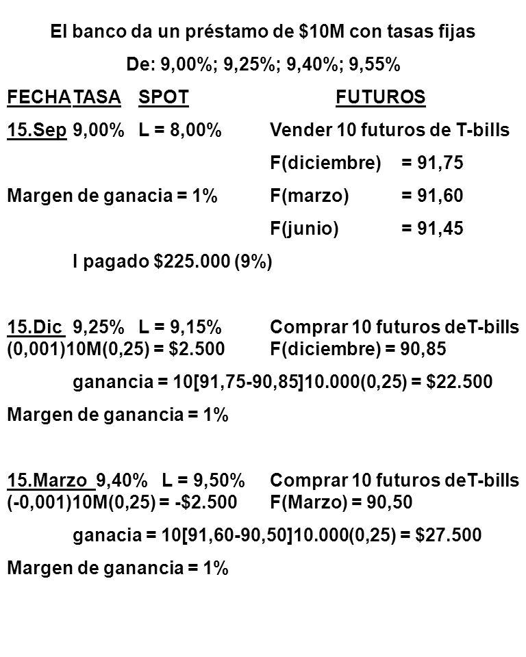 El banco da un préstamo de $10M con tasas fijas De: 9,00%; 9,25%; 9,40%; 9,55% FECHATASASPOTFUTUROS 15.Sep9,00%L = 8,00%Vender 10 futuros de T-bills F(diciembre)= 91,75 Margen de ganacia = 1%F(marzo)= 91,60 F(junio)= 91,45 I pagado $225.000 (9%) 15.Dic 9,25%L = 9,15%Comprar 10 futuros deT-bills (0,001)10M(0,25) = $2.500F(diciembre) = 90,85 ganancia = 10[91,75-90,85]10.000(0,25) = $22.500 Margen de ganancia = 1% 15.Marzo 9,40% L = 9,50%Comprar 10 futuros deT-bills (-0,001)10M(0,25) = -$2.500 F(Marzo) = 90,50 ganacia = 10[91,60-90,50]10.000(0,25) = $27.500 Margen de ganancia = 1%