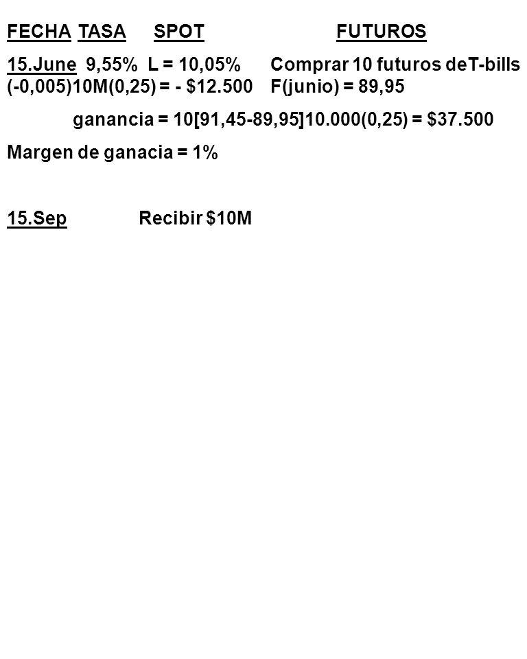 FECHA TASA SPOTFUTUROS 15.June 9,55% L = 10,05%Comprar 10 futuros deT-bills (-0,005)10M(0,25) = - $12.500F(junio) = 89,95 ganancia = 10[91,45-89,95]10.000(0,25) = $37.500 Margen de ganacia = 1% 15.Sep Recibir $10M