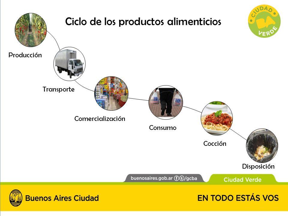 Producción Transporte Comercialización Cocción Disposición Consumo