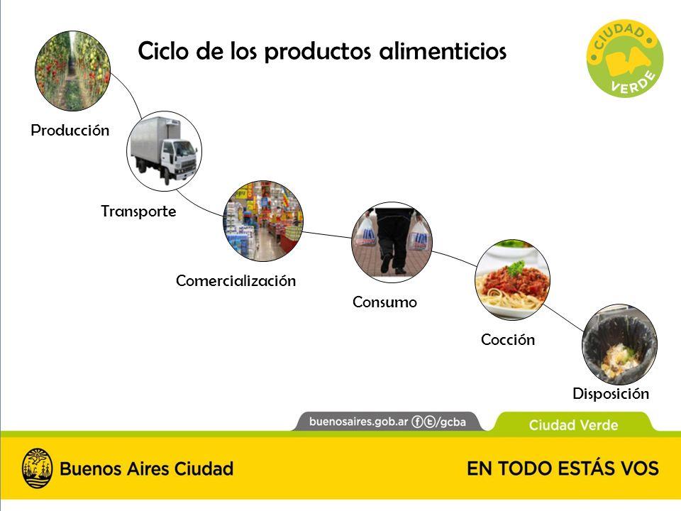 Ciclo de los productos alimenticios Producción Transporte Comercialización Cocción Disposición Consumo