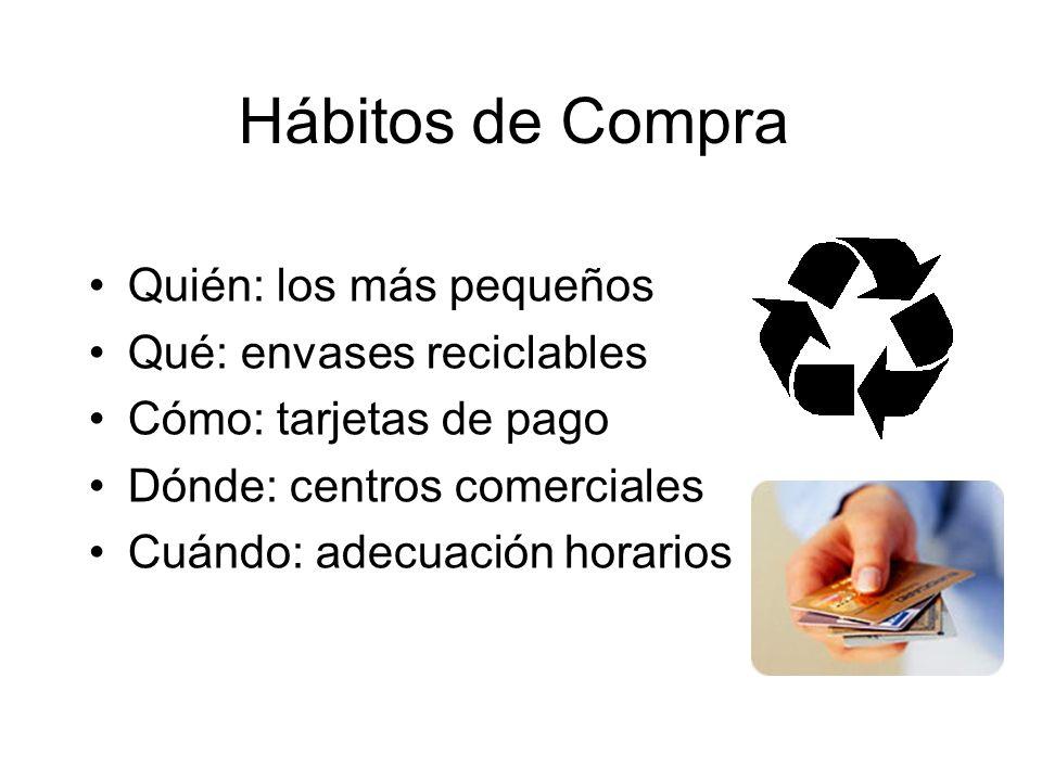 Hábitos de Compra Quién: los más pequeños Qué: envases reciclables Cómo: tarjetas de pago Dónde: centros comerciales Cuándo: adecuación horarios