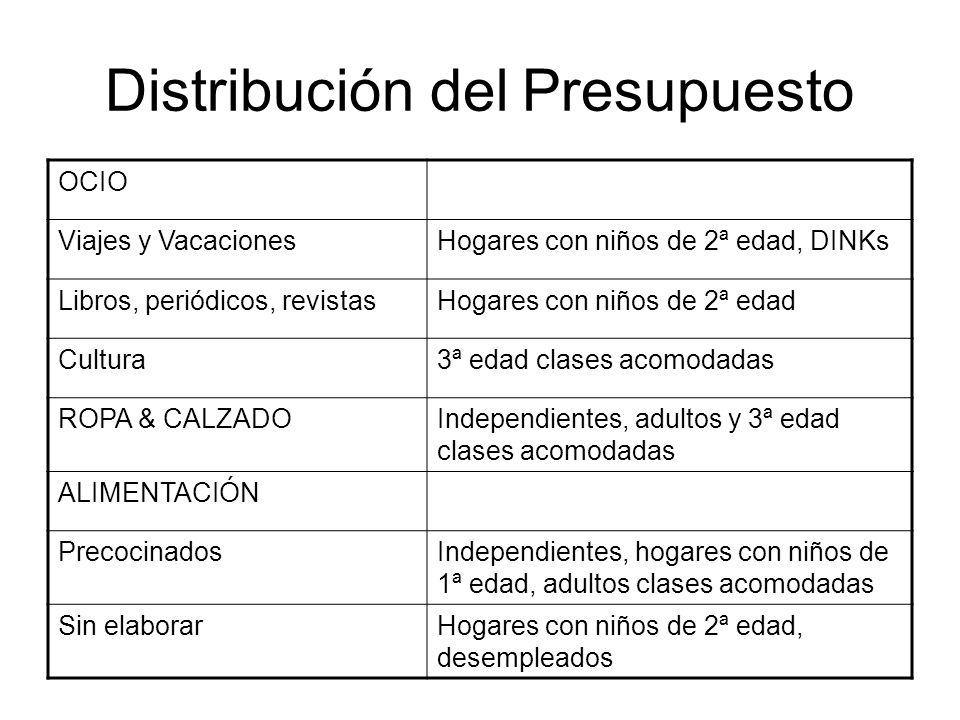 Distribución del Presupuesto OCIO Viajes y VacacionesHogares con niños de 2ª edad, DINKs Libros, periódicos, revistasHogares con niños de 2ª edad Cult