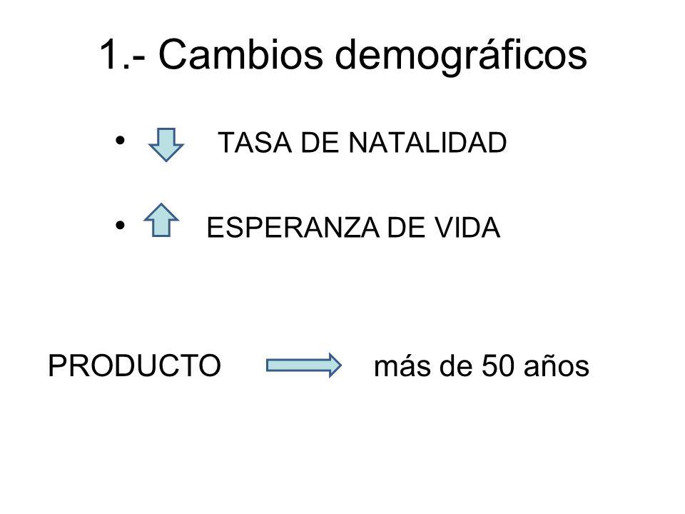 1.- Cambios demográficos TASA DE NATALIDAD ESPERANZA DE VIDA PRODUCTO más de 50 años
