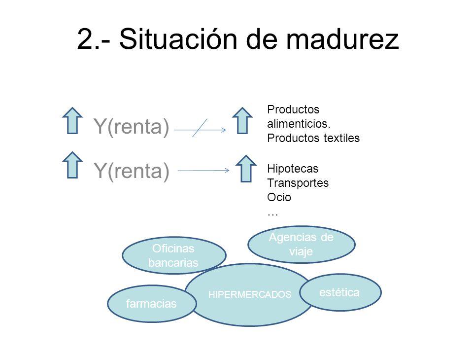 2.- Situación de madurez Y(renta) Productos alimenticios. Productos textiles Y(renta) Hipotecas Transportes Ocio … HIPERMERCADOS estética farmacias Of