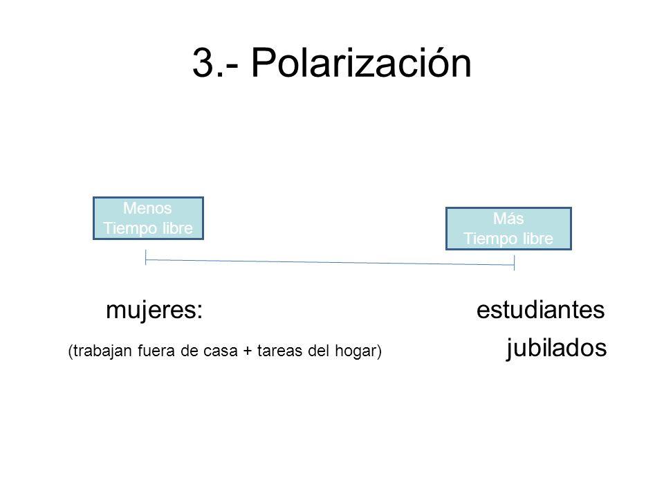 3.- Polarización mujeres: estudiantes (trabajan fuera de casa + tareas del hogar) jubilados Menos Tiempo libre Más Tiempo libre