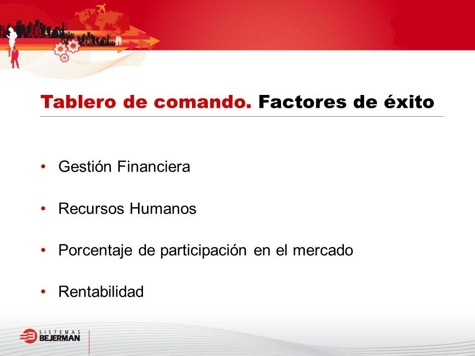 Gestión Financiera Recursos Humanos Porcentaje de participación en el mercado Rentabilidad Tablero de comando. Factores de éxito