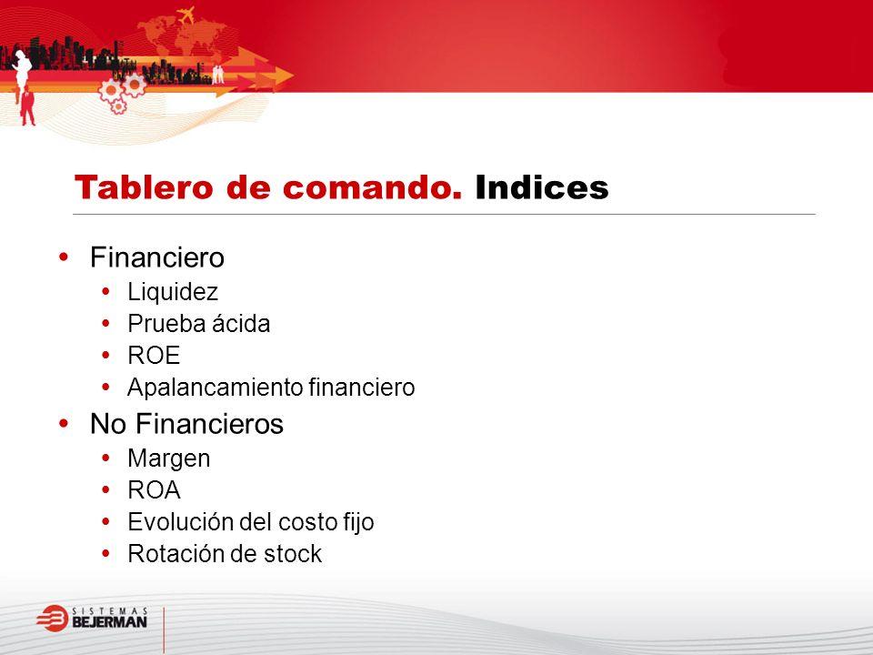 Financiero Liquidez Prueba ácida ROE Apalancamiento financiero No Financieros Margen ROA Evolución del costo fijo Rotación de stock Tablero de comando