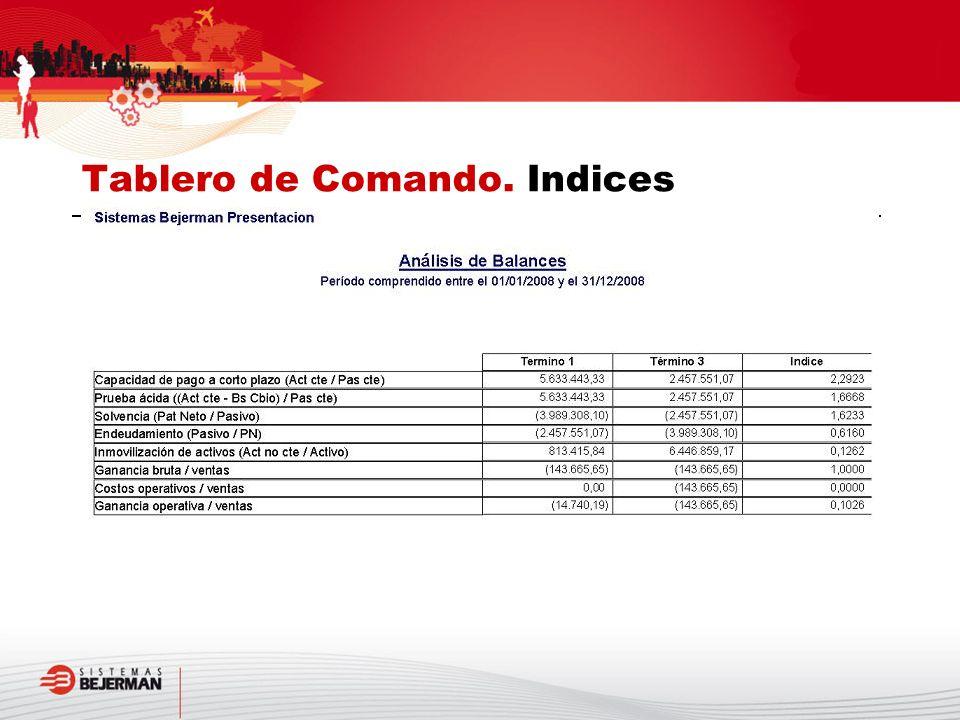 Tablero de Comando. Indices