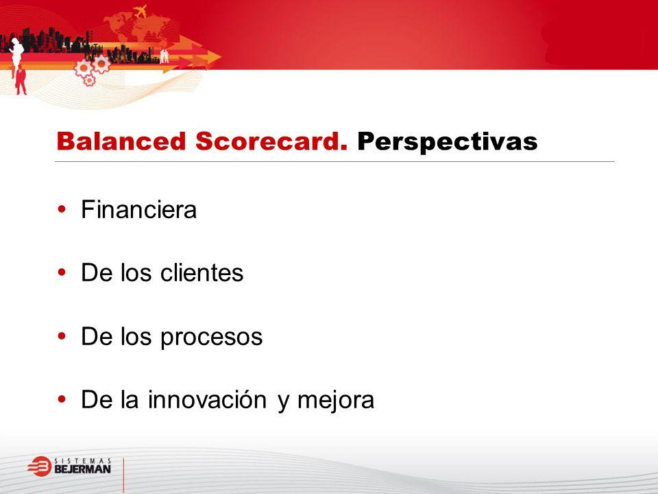 Financiera De los clientes De los procesos De la innovación y mejora Balanced Scorecard. Perspectivas