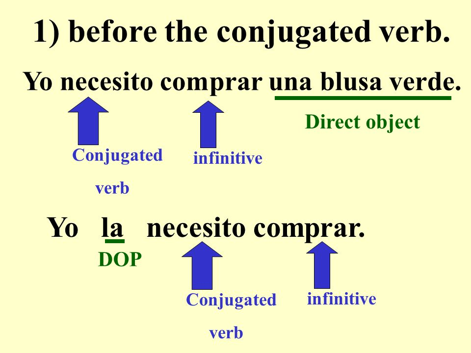 Yo necesito comprar una blusa verde. Conjugated verb infinitive 1) before the conjugated verb.